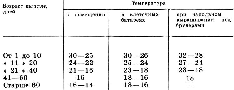 ✅ таблица температурного режима для бройлеров, содержание месячных цыплят