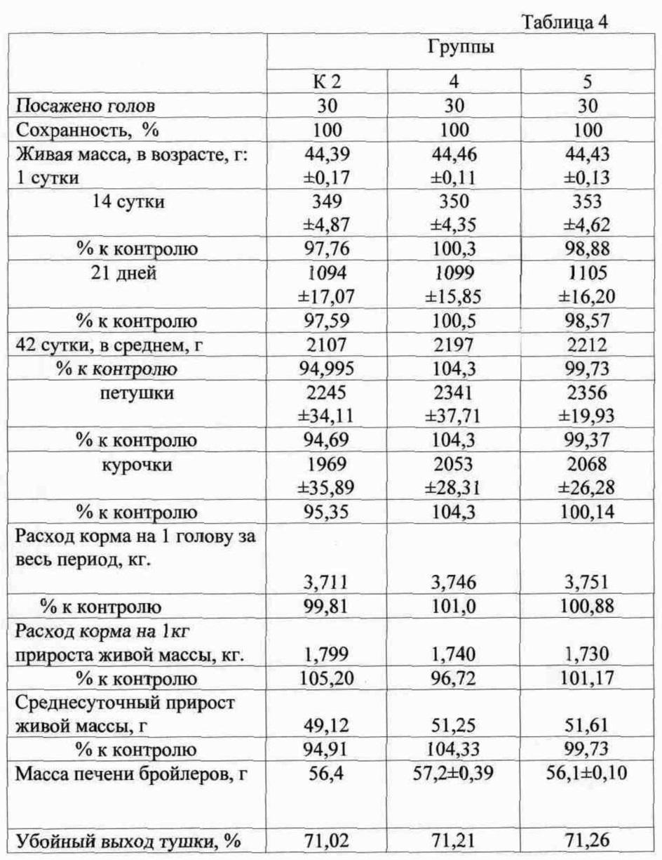 Таблица роста и веса бройлеров по дням: основы выращивания домашней птицы