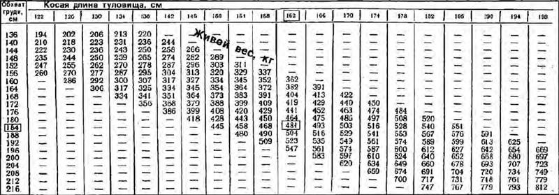 Сколько в среднем весит корова, определить вес без взвешивания,таблицы для определения веса животных