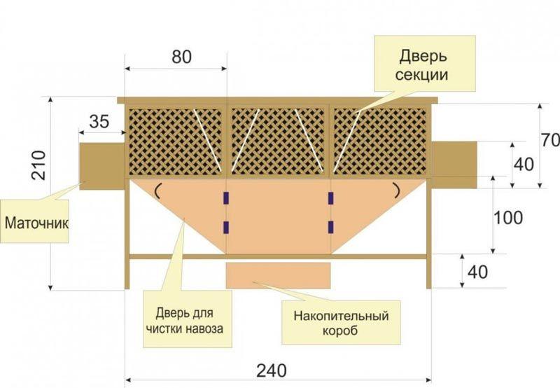 Как строить клетку