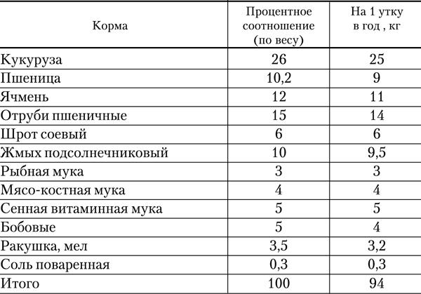 Комбикорм для уток: виды, состав, рейтинг и особенности кормления