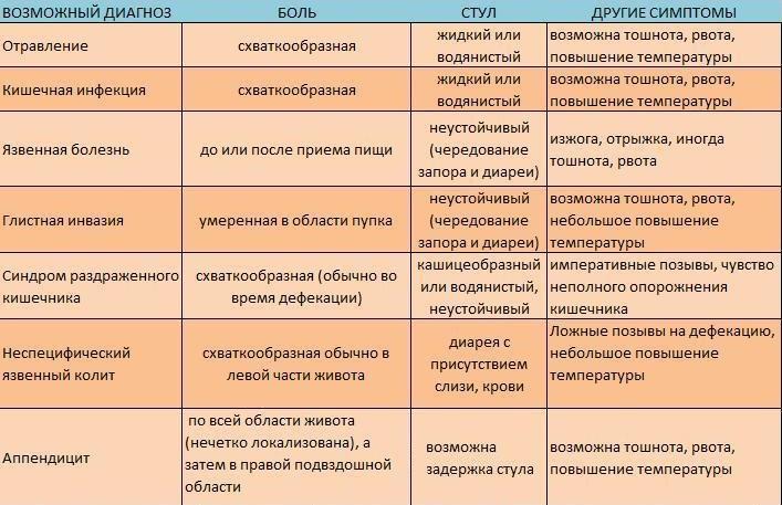 Чем могут заболеть утята: список заболеваний