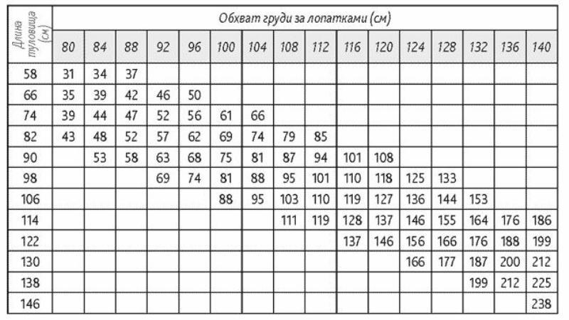 Таблица веса свиней: по размерам, возрасту