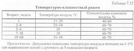 ✅ с какого возраста гусят выпускают на воду: таблица, температурный режим - tehnomir32.ru