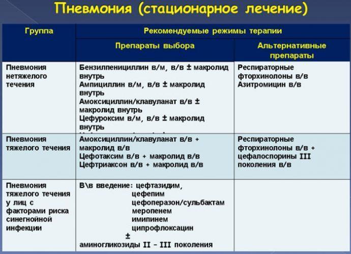 Лечение и профилактика распространенных болезней утят