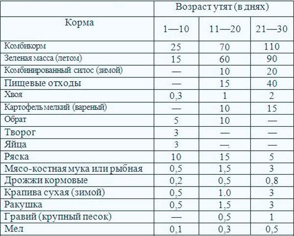 Читать книгу бройлеры. выращивание кур и уток мясных пород александра ващенкова : онлайн чтение - страница 8