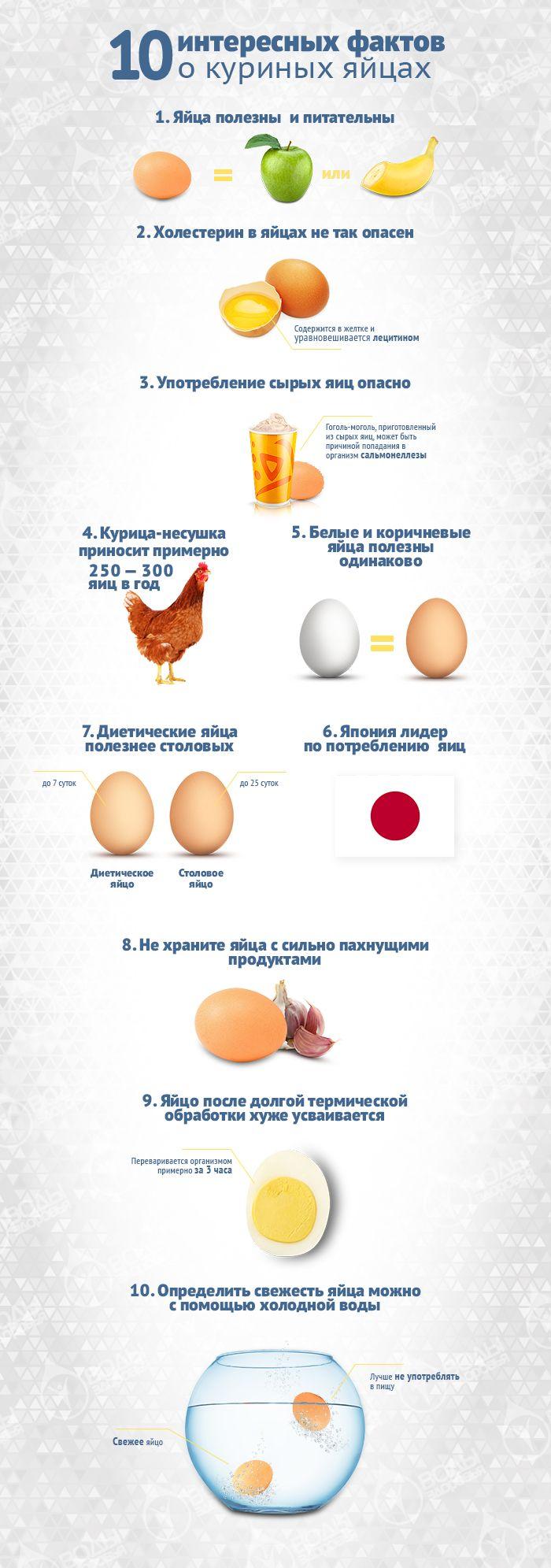 Какой вес в граммах имеет куриное яйцо: сырое, вареное, без скорлупы