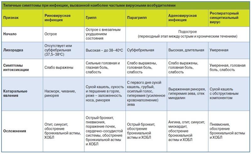 Причины, симптомы и лечение болезней уток