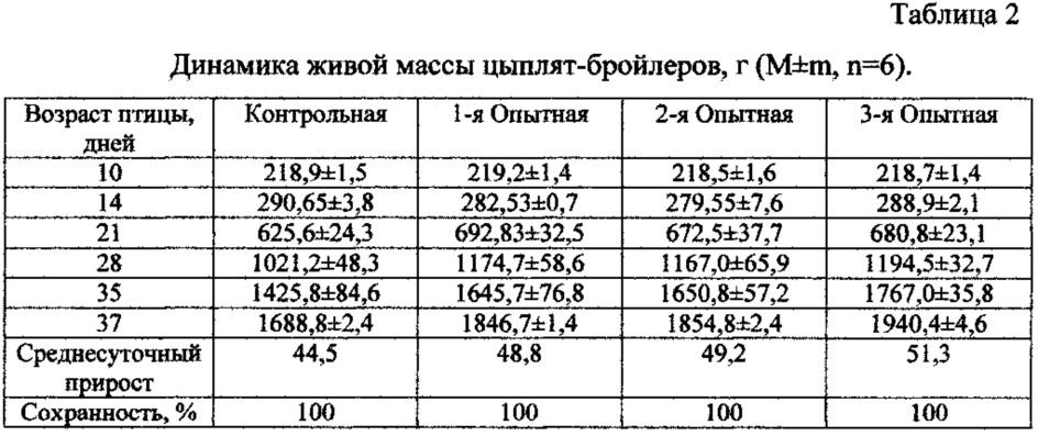 Вес бройлеров по дням: таблица для контроля набора массы - мы дачники