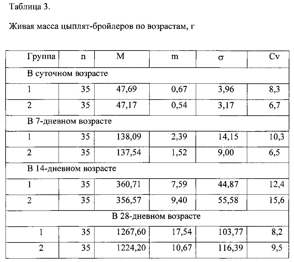 Вес бройлеров по дням: таблица для контроля набора массы - садовод