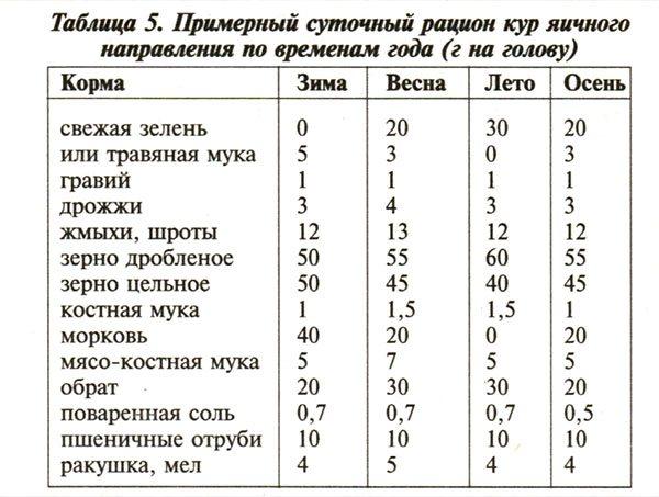 ✅ сырая, соленая рыба для кур несушек и цыплят, можно ли кормить рыбой с костями - tehnomir32.ru