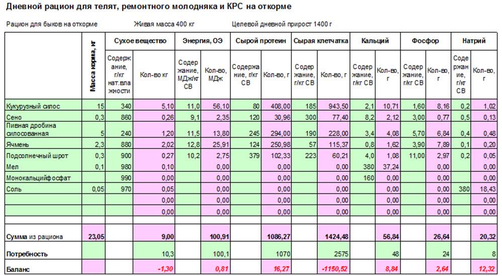 Рацион для молочных коров.   fermer.ru - фермер.ру - главный фермерский портал - все о бизнесе в сельском хозяйстве. форум фермеров.
