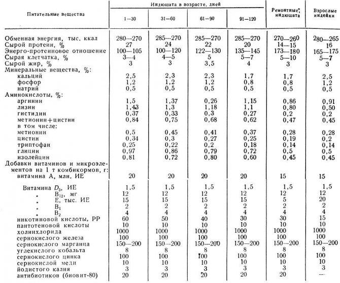 ✅ сколько весит индюк домашний: подробная таблица от птенца до взрослой особи - tehnomir32.ru