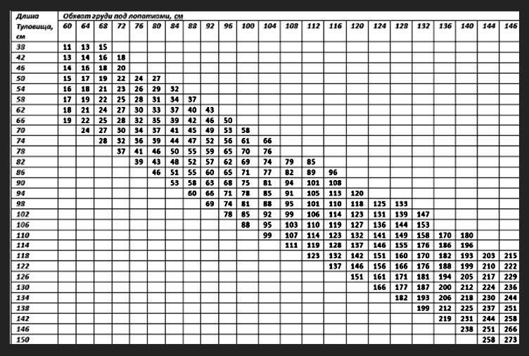 Определение живой массы скота путем обмера. таблица измерения веса крс.