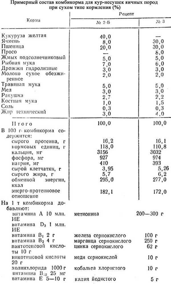 Комбикорм для кур-несушек: состав, пропорции зерносмеси, проверенные рецепты своими руками