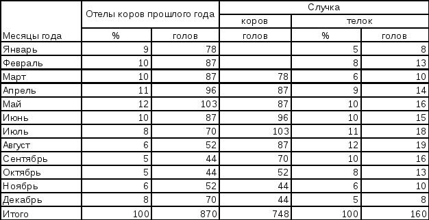 Таблица стельности и отёла коров