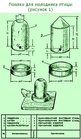 Поилки для гусят своими руками: фото, пошаговая инструкция