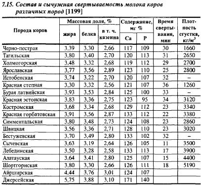 Жирность молока у коровы: что это такое, от чего зависит, что добавляют для повышения процента жира, как повысить — какой % у обезжиренного и цельного коровьего напитка — moloko-chr.ru
