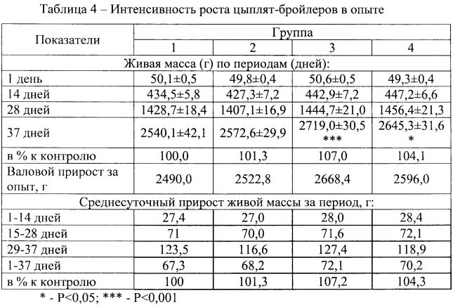 Вес бройлеров по дням: таблица