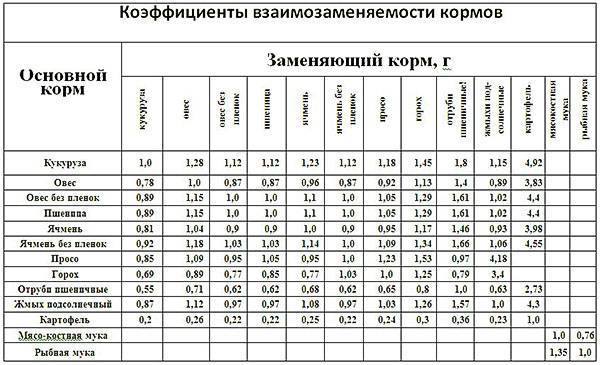 ✅ можно ли курам сырую рыбу. кормление кур рыбой - cvetochki-ulyanovsk.ru