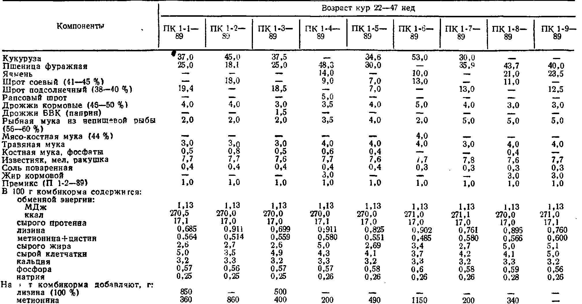 Особенности использования комбикорма для кур-несушек. нормы для молодняка и взрослых птиц, возможность запаривания корма