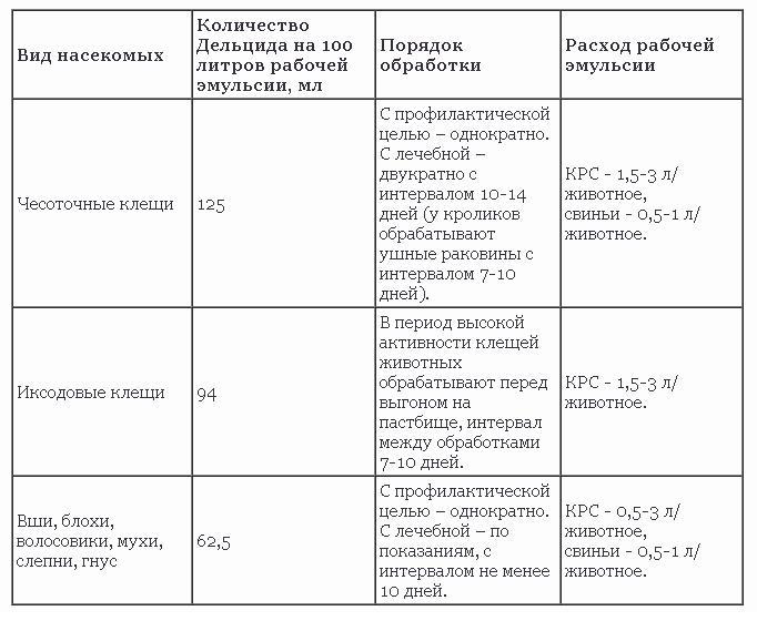 Энтомозан с для обработки помещений. инструкция по применению энтомозан — как разводить и обрабатывать