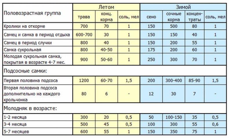 ✅ можно ли давать кролику соль: нужна ли в рационе, каким способом и сколько - tehnomir32.ru