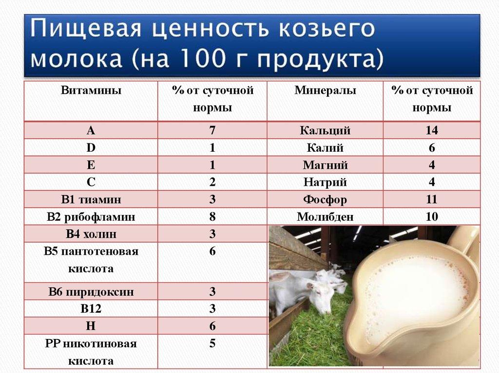Жирность коровьего молока: процент жирности, фактотры, влиящие на жирность