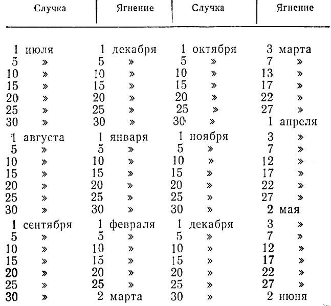 Как определить срок отела у коровы: календарь и пример таблицы