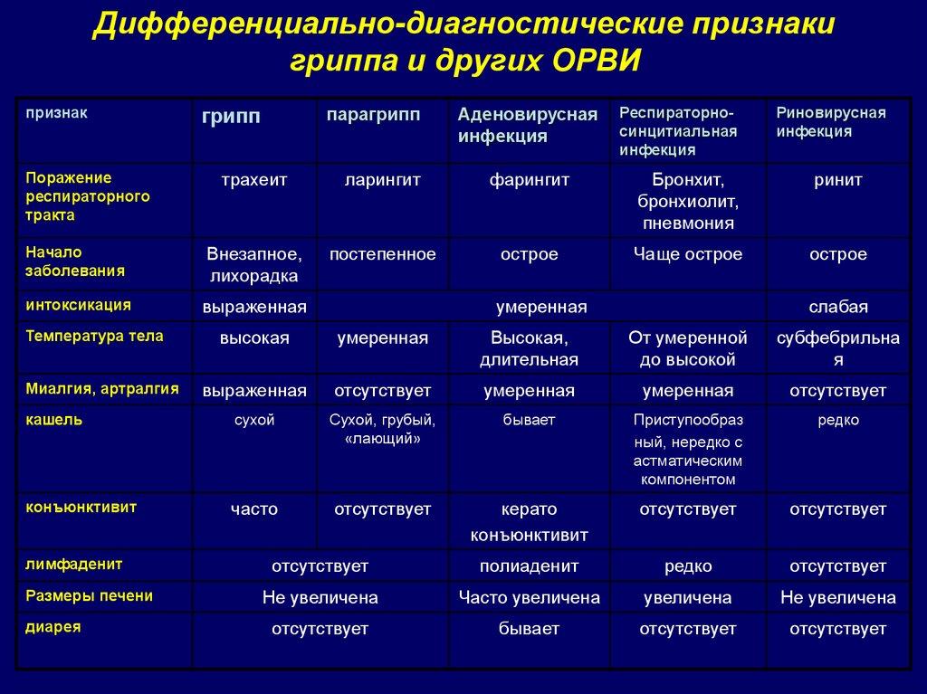 Симптомы болезней уток и способы их лечения