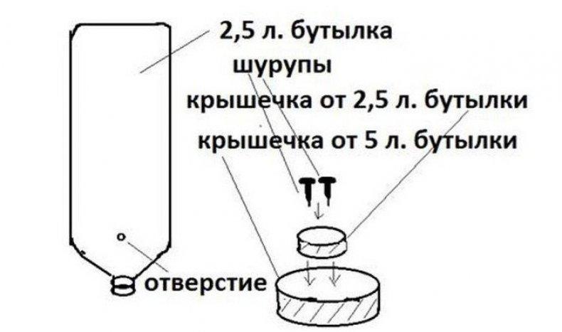 ✅ как сделать поилку для гусят своими руками: пошаговая инструкция, материалы - tehnomir32.ru