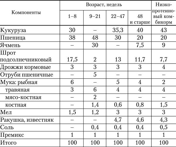 Как сделать комбикорм своими руками для бройлеров в домашних условиях: рецепт, состав и таблица корма для кур