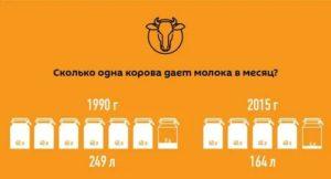 Сколько молока дает коза: показатели удоя в сутки и средние за весь период лактации от разных пород