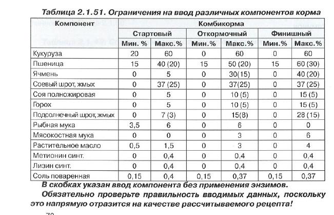 ✅ о комбикорме для уток и утят: таблица, как приготовить своими руками - tehnomir32.ru