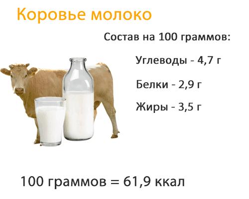 Сколько корова даёт молока после отела?