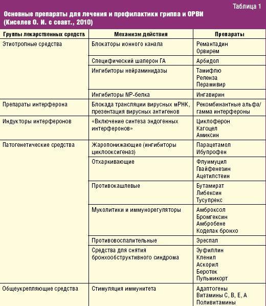 Чем болеют утята - список заболеваний, их симптомы и лечение