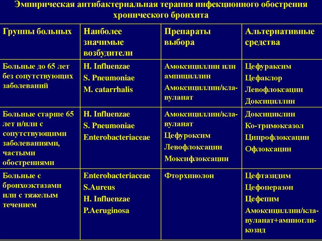 Инвазионные заболевания кур и способы лечения