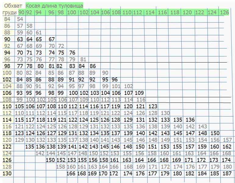 Как определить вес быка без весов: таблица с показателями
