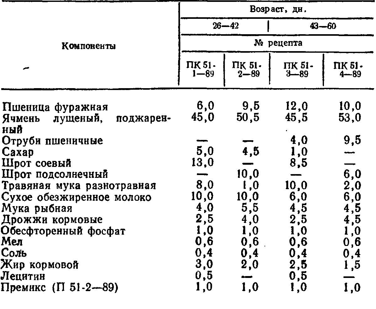 ✅ о корме пурина для бройлеров, кур несушек, цыплят (состав комбикорма, дозировка) - tehnomir32.ru